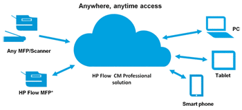 HP Flow Cloud